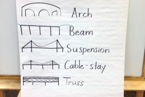 STEM Straw Bridges